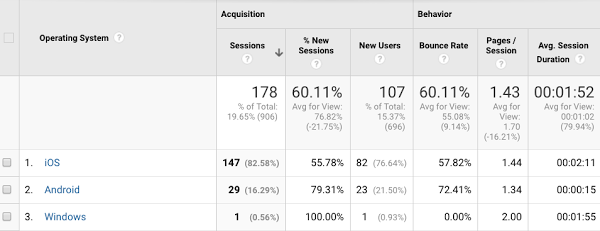 mobile os data in google analytics helps you find which push notification plugin to use