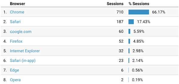 Use google analytics to find out which browsers your audience uses so you can send them WordPress push notifications