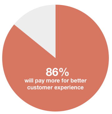 86% of customers pay more for better customer experience