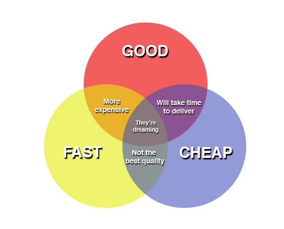 Fast Good Cheap Pick Two Method of Freelance Work