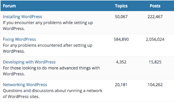 Example of Activity on a WordPress Forum