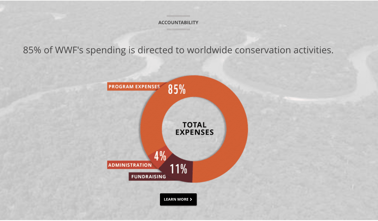 WWF's visual representation of their spending as an organization